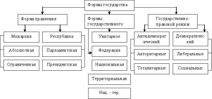 Формы государства. схема